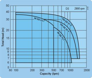 DS Submersible Pump Curve