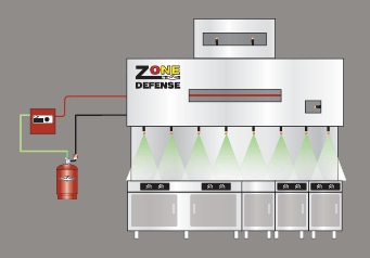 Zone defense kitchen suppression system