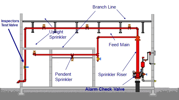 Fire Sprinkler Riser Diagram Location Of Pump And on fire alarm flow switch wiring diagram
