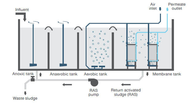 Hyflux MBR Porocep Membrane Process