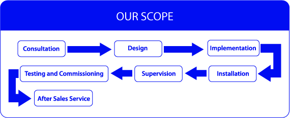Diagram Scope IBB